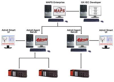 Тесное сотрудничество с компанией Adroit